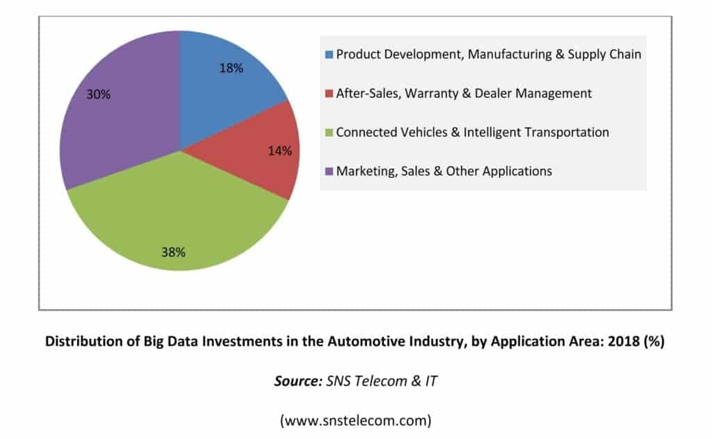 Image Result For Automotive Dataa
